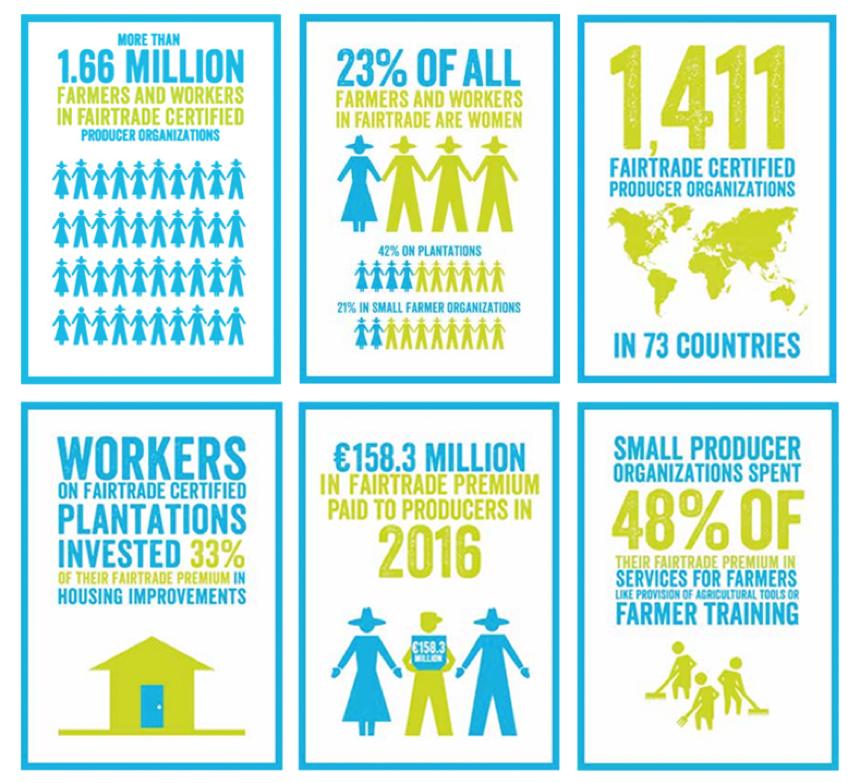 Fair Trade facts