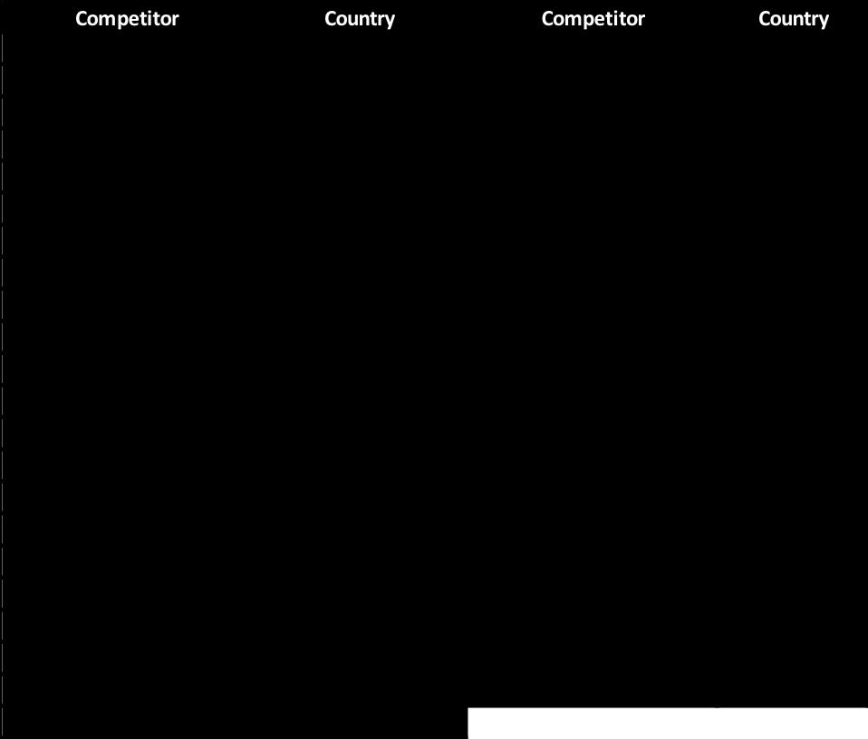 WBC 2019 competitors